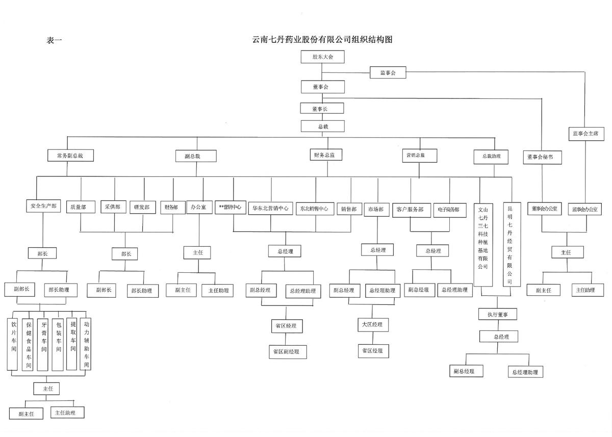 云南雷竞技客户端药业股份有限